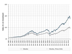 Income Investing? Think Dividends